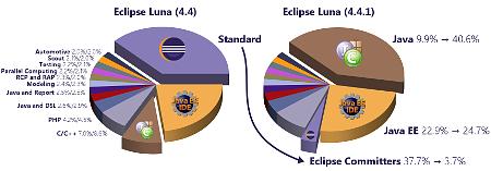 https://eclipsehowl.files.wordpress.com/2014/11/luna_downloads_.png Luna Downloads - Percentage of Packages